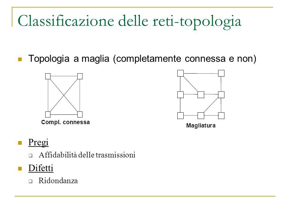 Classificazione delle reti-topologia Topologia a maglia (completamente connessa e non) Pregi Affidabilità delle trasmissioni Difetti Ridondanza