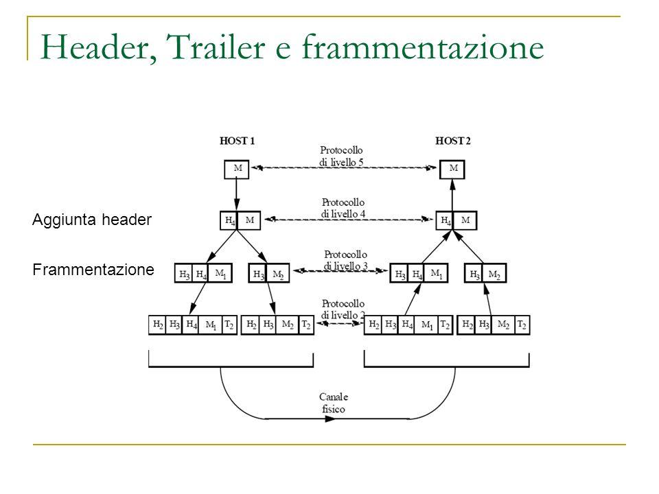 Header, Trailer e frammentazione Aggiunta header Frammentazione