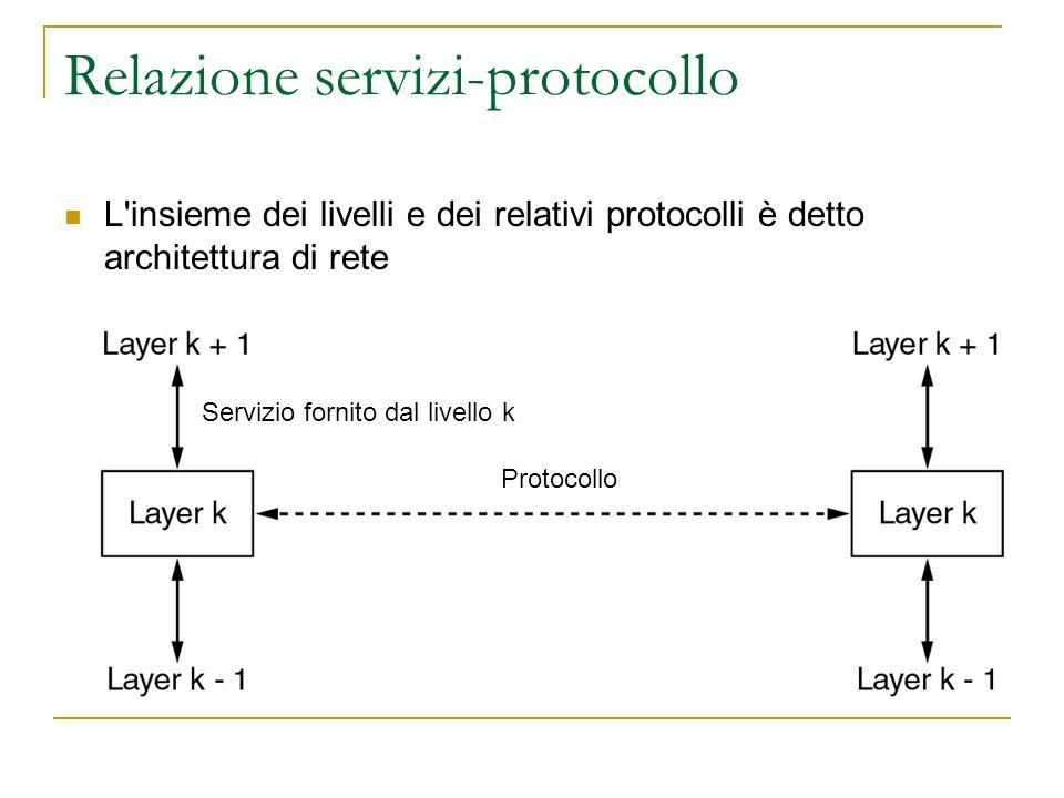 Relazione servizi-protocollo L insieme dei livelli e dei relativi protocolli è detto architettura di rete Servizio fornito dal livello k Protocollo