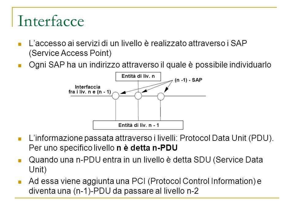 Interfacce Laccesso ai servizi di un livello è realizzato attraverso i SAP (Service Access Point) Ogni SAP ha un indirizzo attraverso il quale è possibile individuarlo Linformazione passata attraverso i livelli: Protocol Data Unit (PDU).