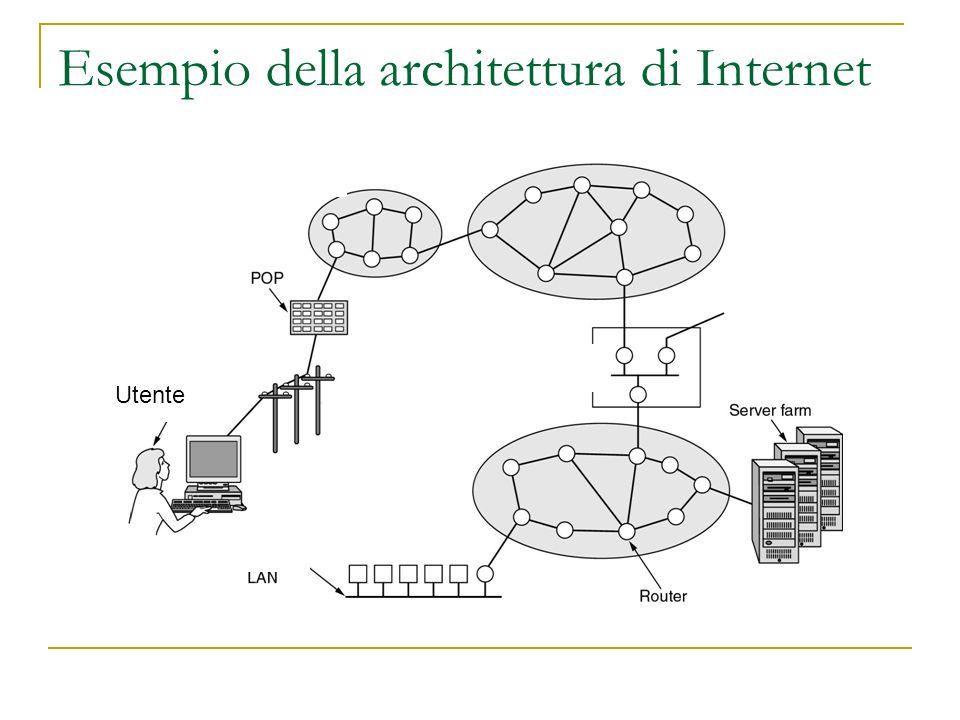 Esempio della architettura di Internet Utente