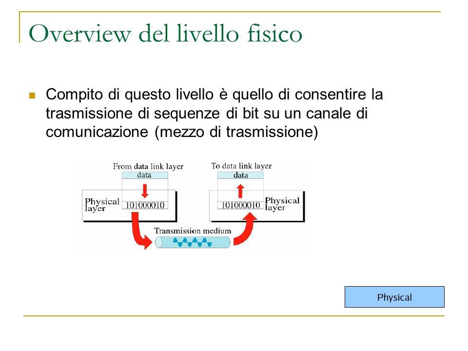 Overview del livello fisico Compito di questo livello è quello di consentire la trasmissione di sequenze di bit su un canale di comunicazione (mezzo di trasmissione)