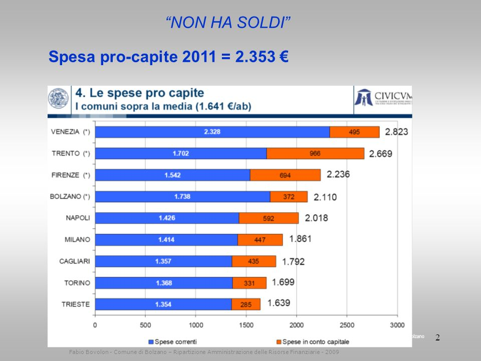 12 Fabio Bovolon - Comune di Bolzano – Ripartizione Amministrazione delle Risorse Finanziarie - 2009 Il bilancio di previsione 2011 Der Haushaltsvoranschlag