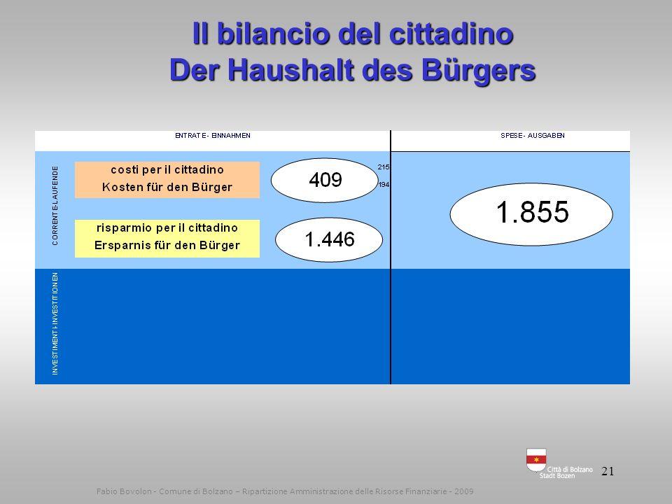 20 Il bilancio – Der Haushalt Fabio Bovolon - Comune di Bolzano – Ripartizione Amministrazione delle Risorse Finanziarie - 2009 243 Mio. 256 Mio.