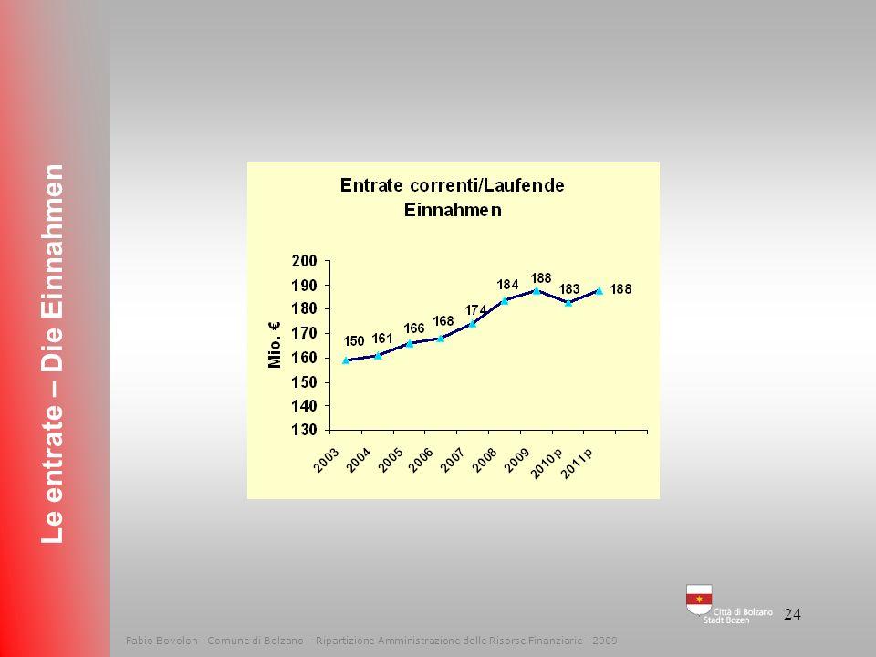 23 Entrate correnti Laufende Einnahmen Le entrate – Die Einnahmen Fabio Bovolon - Comune di Bolzano – Ripartizione Amministrazione delle Risorse Finan