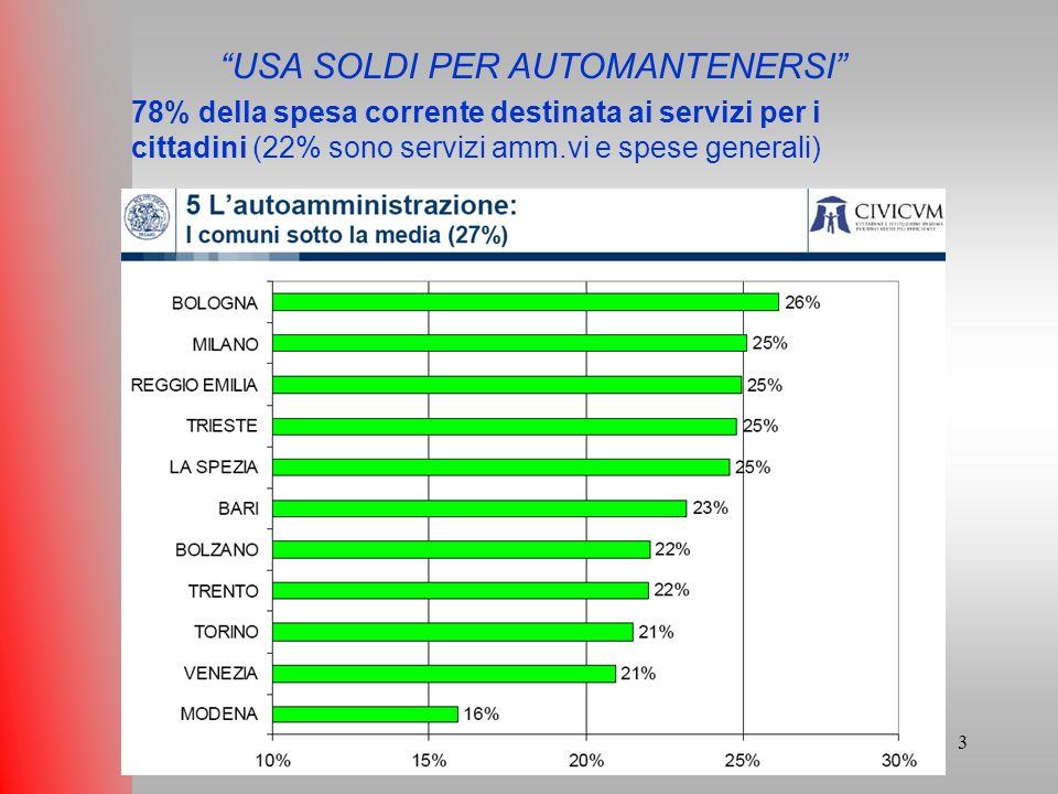 3 Fabio Bovolon - Comune di Bolzano – Ripartizione Amministrazione delle Risorse Finanziarie - 2010 USA SOLDI PER AUTOMANTENERSI 78% della spesa corrente destinata ai servizi per i cittadini (22% sono servizi amm.vi e spese generali)