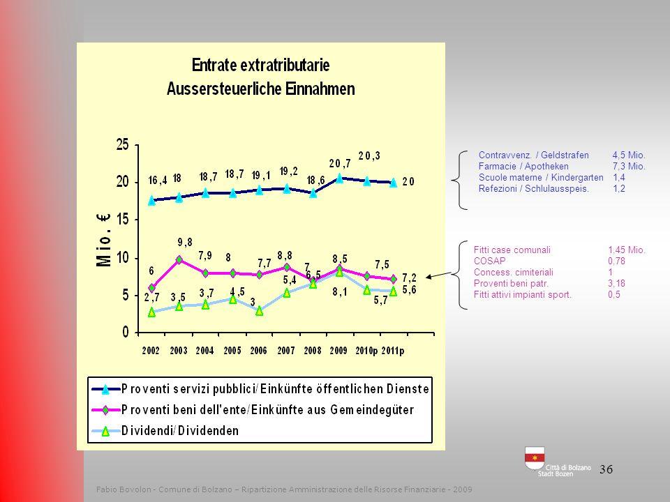 35 Fabio Bovolon - Comune di Bolzano – Ripartizione Amministrazione delle Risorse Finanziarie - 2009 ENTRATE EXTRATRIBUTARIE AUSSERSTEUERLICHE EINNAHM