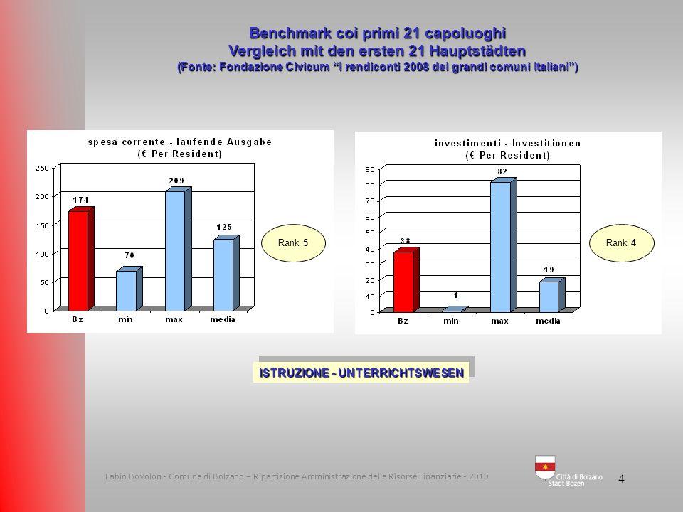 34 Fabio Bovolon - Comune di Bolzano – Ripartizione Amministrazione delle Risorse Finanziarie - 2009 Quota pro-capite e entrate correnti Pro-Kopfquote und laufende Einnahmen