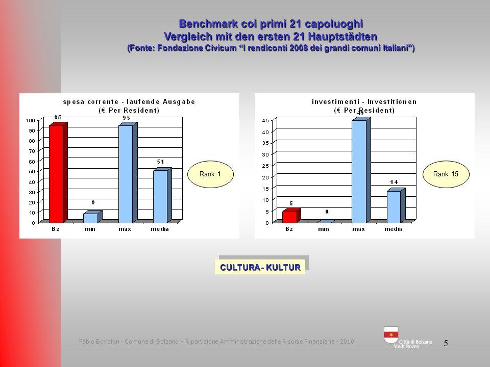 4 Fabio Bovolon - Comune di Bolzano – Ripartizione Amministrazione delle Risorse Finanziarie - 2010 Benchmark coi primi 21 capoluoghi Vergleich mit de