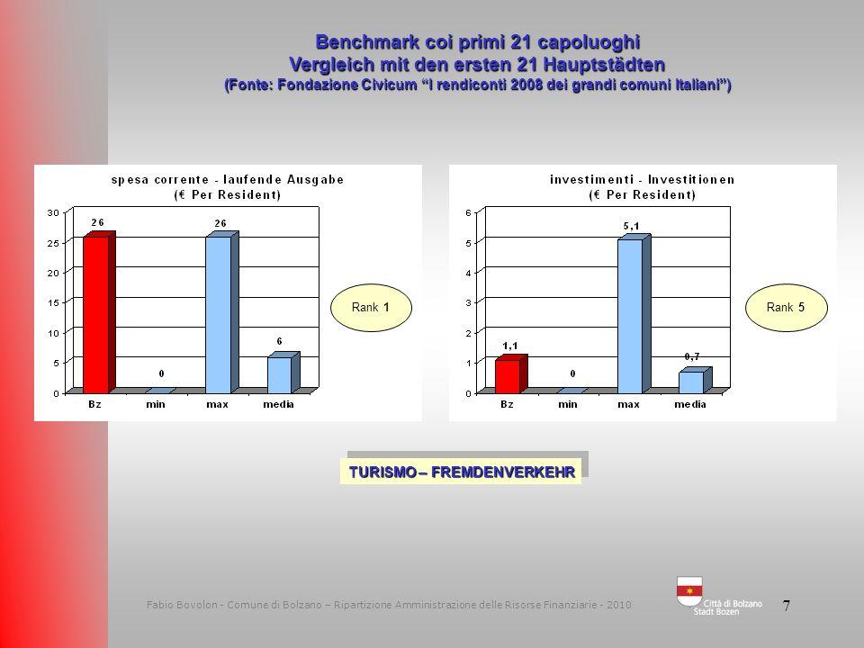 6 Fabio Bovolon - Comune di Bolzano – Ripartizione Amministrazione delle Risorse Finanziarie - 2010 Benchmark coi primi 21 capoluoghi Vergleich mit de