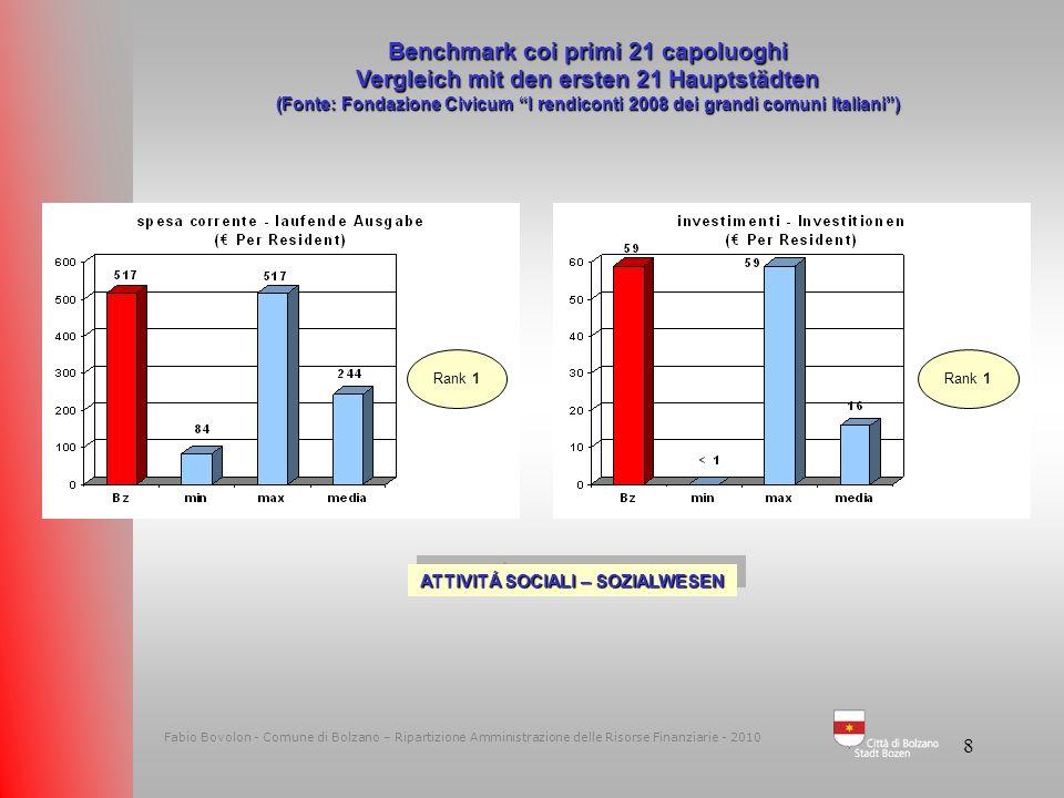 7 Fabio Bovolon - Comune di Bolzano – Ripartizione Amministrazione delle Risorse Finanziarie - 2010 Benchmark coi primi 21 capoluoghi Vergleich mit de