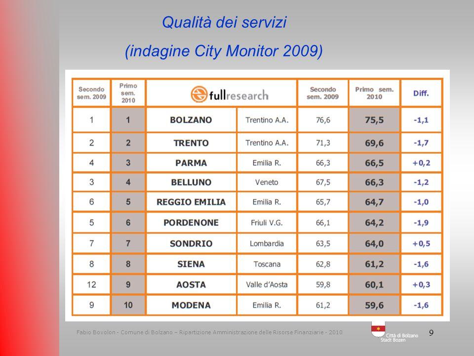 9 Fabio Bovolon - Comune di Bolzano – Ripartizione Amministrazione delle Risorse Finanziarie - 2010 Qualità dei servizi (indagine City Monitor 2009)