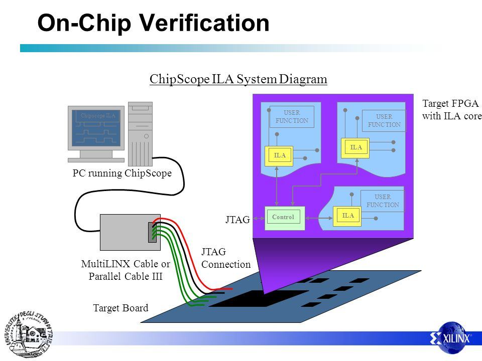 Control USER FUNCTION ILA USER FUNCTION USER FUNCTION ILA Chipscope ILA PC running ChipScope MultiLINX Cable or Parallel Cable III JTAG Connection Target Board Target FPGA with ILA cores JTAG ChipScope ILA System Diagram On-Chip Verification