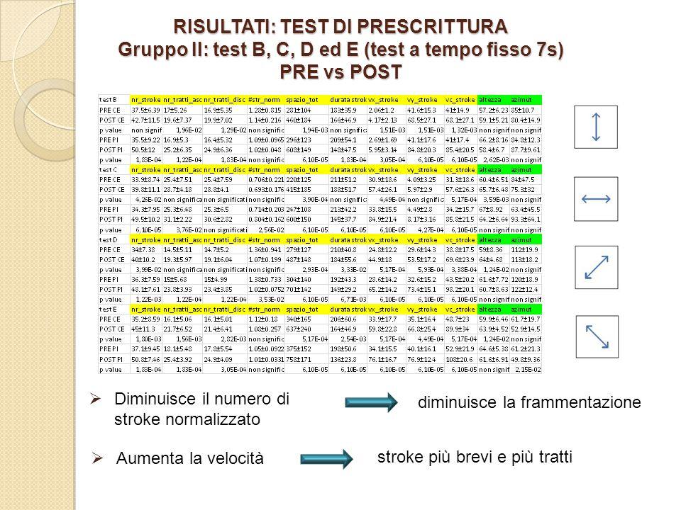 RISULTATI: TEST DI PRESCRITTURA Gruppo II: test B, C, D ed E (test a tempo fisso 7s) PRE vs POST diminuisce la frammentazione Diminuisce il numero di stroke normalizzato Aumenta la velocità stroke più brevi e più tratti