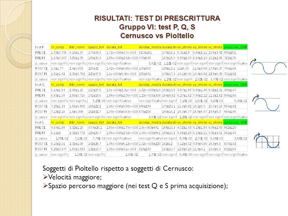 RISULTATI: TEST DI PRESCRITTURA Gruppo VI: test P, Q, S Cernusco vs Pioltello Soggetti di Pioltello rispetto a soggetti di Cernusco: Velocità maggiore; Spazio percorso maggiore (nei test Q e S prima acquisizione);