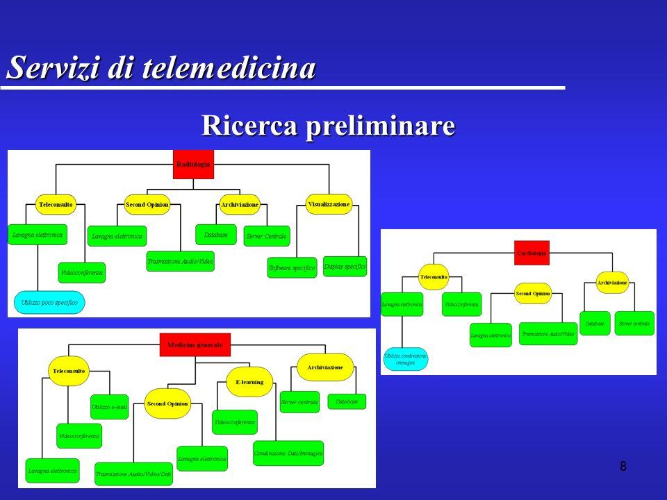 39 Struttura IntroduzioneIntroduzione Servizi di telemedicinaServizi di telemedicina Tecnologie per il progettoTecnologie per il progetto Progettazione ed implementazioneProgettazione ed implementazione ConclusioniConclusioni