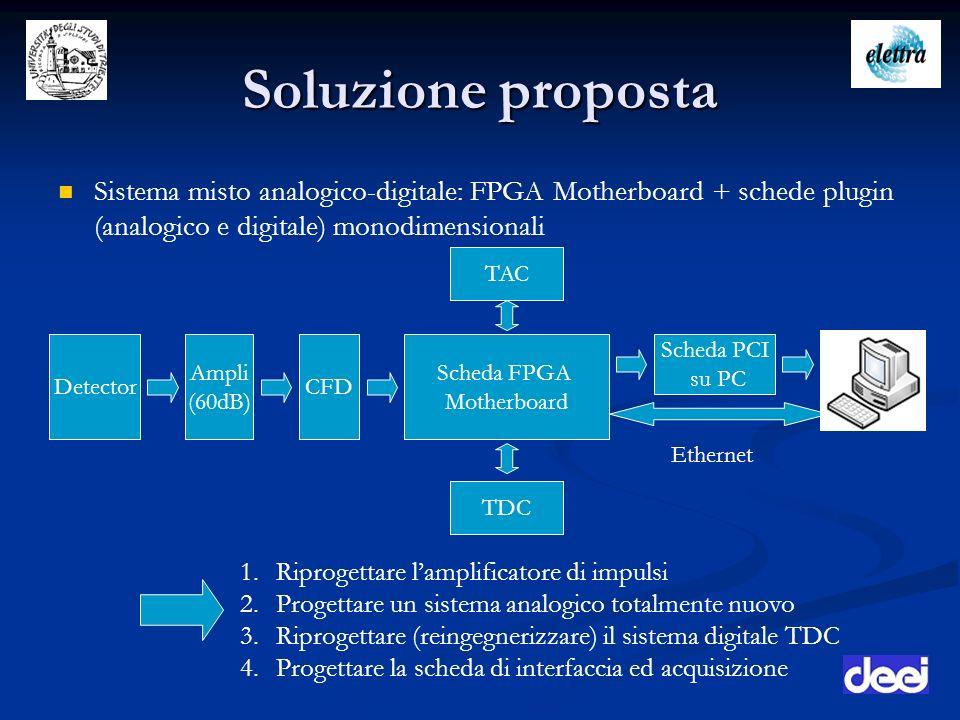Soluzione proposta Sistema misto analogico-digitale: FPGA Motherboard + schede plugin (analogico e digitale) monodimensionali CFD Scheda FPGA Motherbo