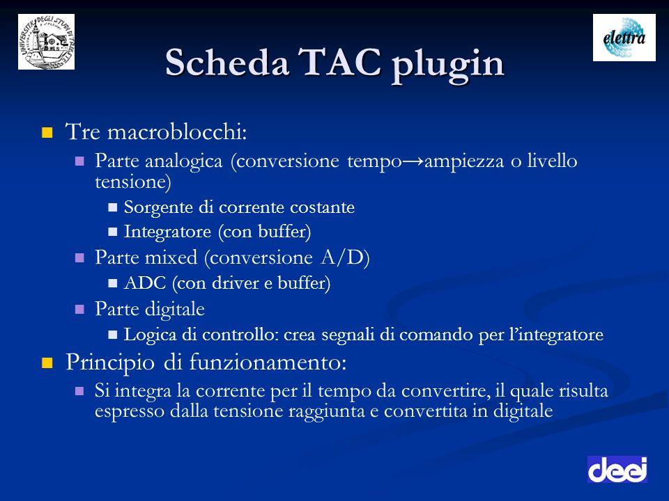 Scheda TAC plugin Tre macroblocchi: Parte analogica (conversione tempoampiezza o livello tensione) Sorgente di corrente costante Integratore (con buff
