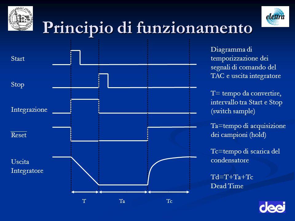 Principio di funzionamento Diagramma di temporizzazione dei segnali di comando del TAC e uscita integratore Start Stop Integrazione Reset Ta Uscita In