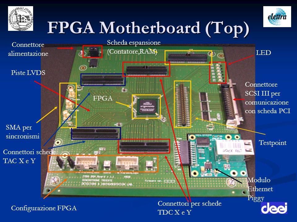 FPGA Motherboard (Top) Modulo Ethernet Piggy Configurazione FPGA LED Piste LVDS Connettore SCSI III per comunicazione con scheda PCI Scheda espansione
