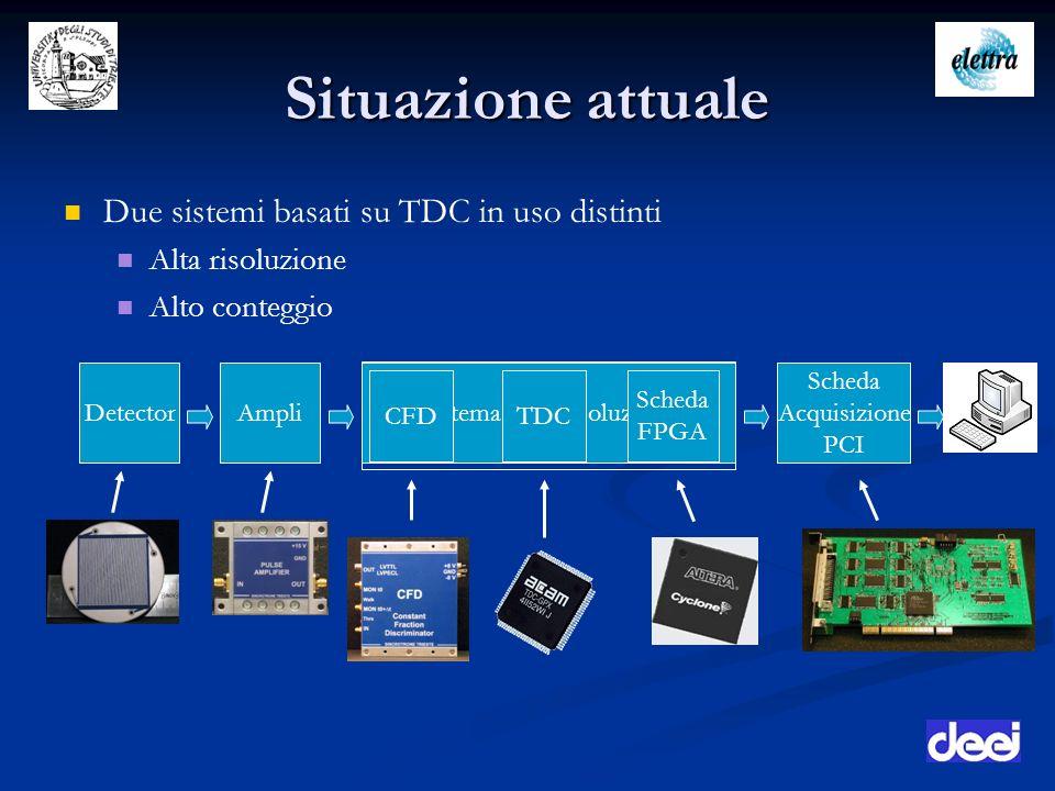 Situazione attuale Due sistemi basati su TDC in uso distinti Alta risoluzione Alto conteggio DetectorAmpliSistema Alta Risoluzione Scheda Acquisizione