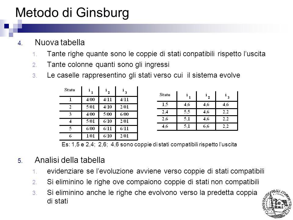 Metodo di Ginsburg 4. Nuova tabella 1. Tante righe quante sono le coppie di stati conpatibili rispetto luscita 2. Tante colonne quanti sono gli ingres