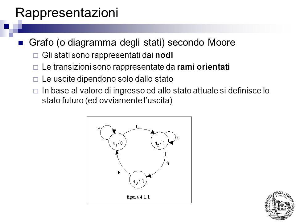 Rappresentazioni Grafo (o diagramma degli stati) secondo Moore Gli stati sono rappresentati dai nodi Le transizioni sono rappresentate da rami orienta