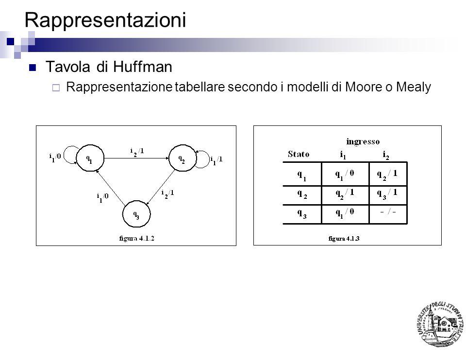 Rappresentazioni Tavola di Huffman Rappresentazione tabellare secondo i modelli di Moore o Mealy