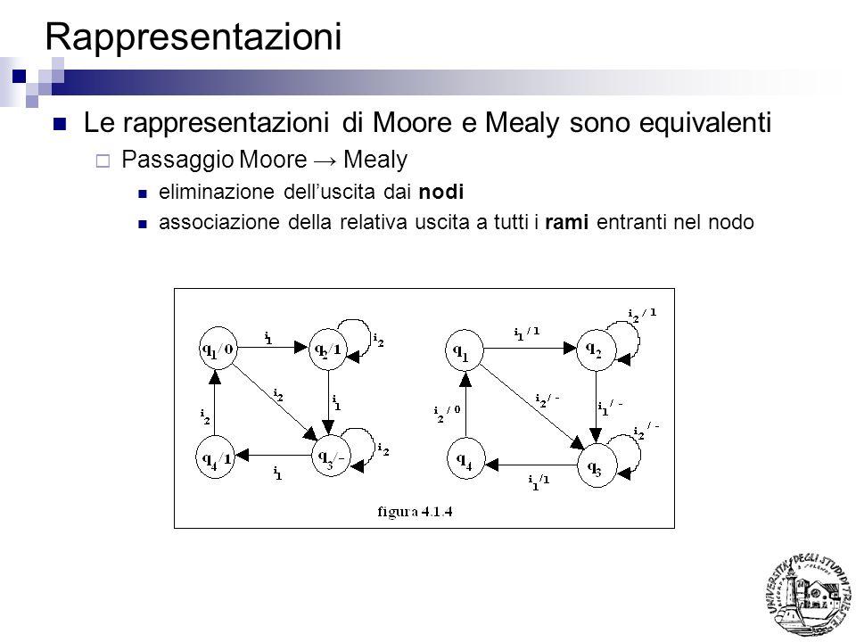 Rappresentazioni Le rappresentazioni di Moore e Mealy sono equivalenti Passaggio Mealy Moore Puo richiedere laggiunta di nodi (tanti quanti sono gli stati raggiunti con uscite differenti) Es: q 3 comporta sempre luscita 1 q 4 deve venir sdoppiato
