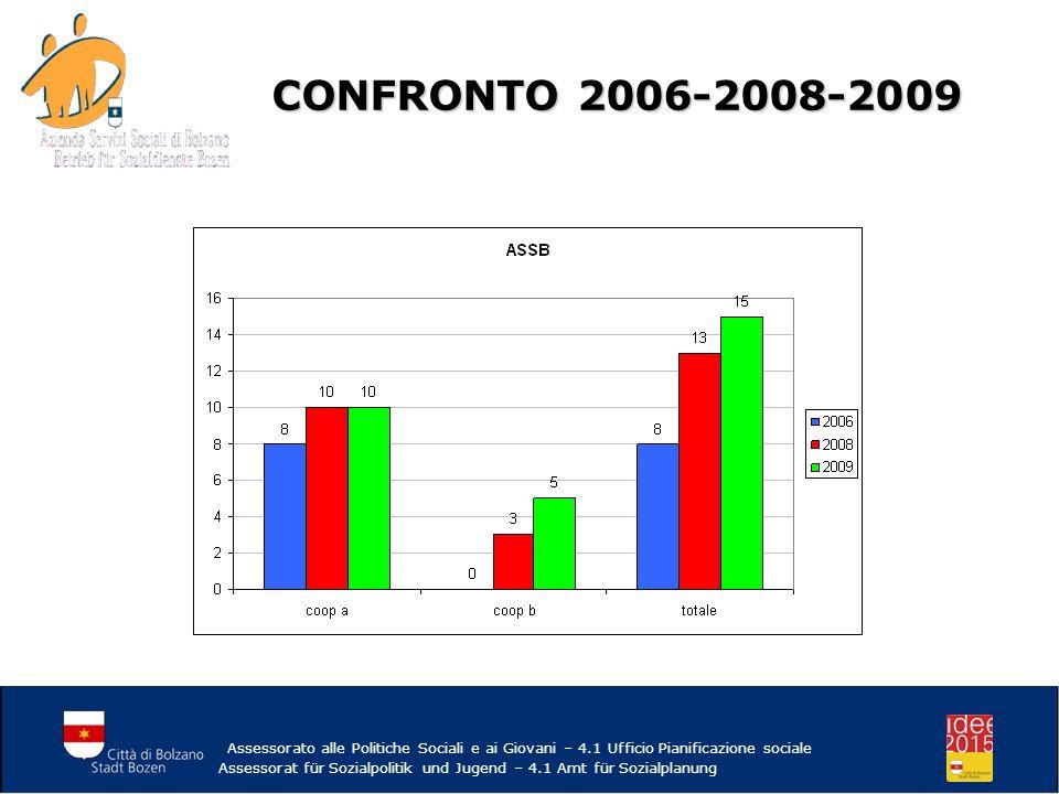 CONFRONTO 2006-2008-2009 Assessorato alle Politiche Sociali e ai Giovani – 4.1 Ufficio Pianificazione sociale Assessorat für Sozialpolitik und Jugend – 4.1 Amt für Sozialplanung