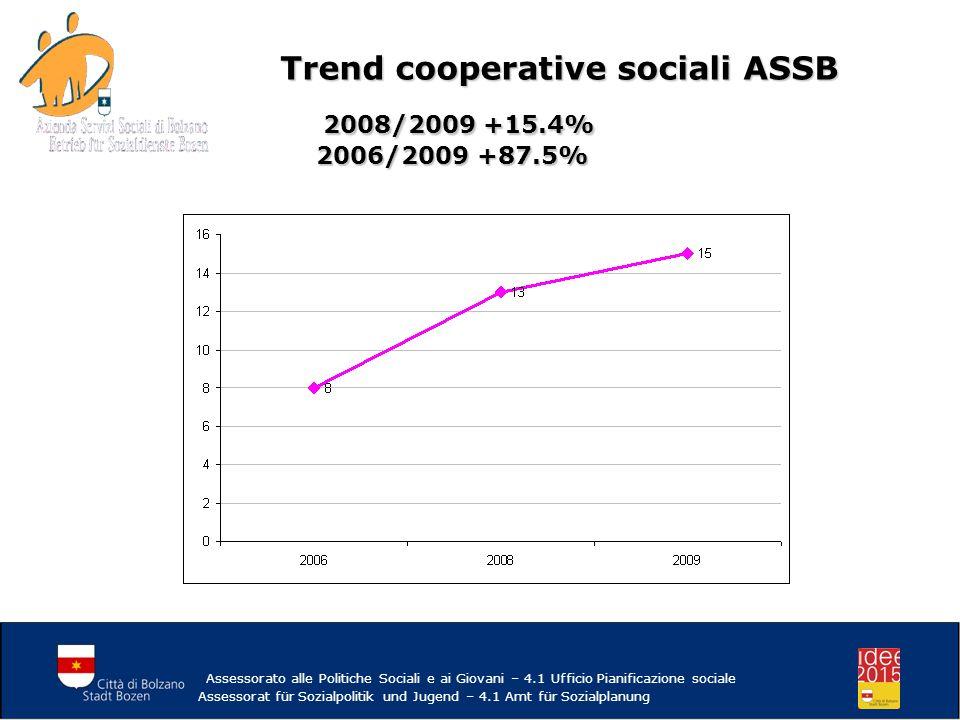 Trend cooperative sociali ASSB 2008/2009 +15.4% 2006/2009 +87.5% 2008/2009 +15.4% 2006/2009 +87.5% Assessorato alle Politiche Sociali e ai Giovani – 4.1 Ufficio Pianificazione sociale Assessorat für Sozialpolitik und Jugend – 4.1 Amt für Sozialplanung