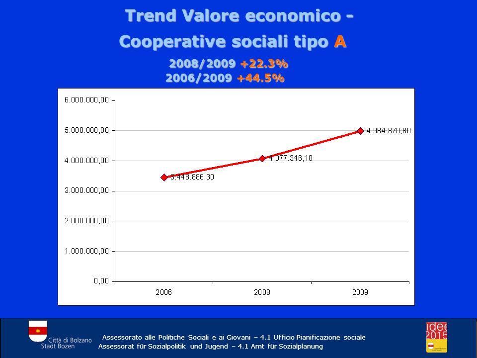 Trend Valore economico - Trend Valore economico - Cooperative sociali tipo A 2008/2009 +22.3% 2006/2009 +44.5% 2008/2009 +22.3% 2006/2009 +44.5% Assessorato alle Politiche Sociali e ai Giovani – 4.1 Ufficio Pianificazione sociale Assessorat für Sozialpolitik und Jugend – 4.1 Amt für Sozialplanung