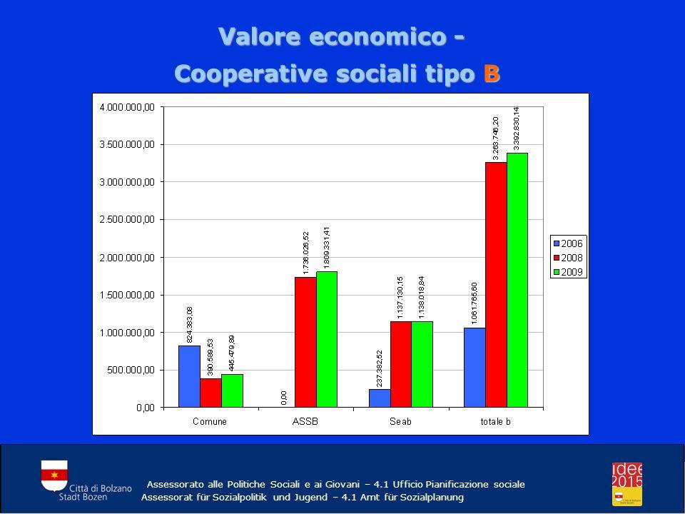 Valore economico - Valore economico - Cooperative sociali tipo B Assessorato alle Politiche Sociali e ai Giovani – 4.1 Ufficio Pianificazione sociale Assessorat für Sozialpolitik und Jugend – 4.1 Amt für Sozialplanung