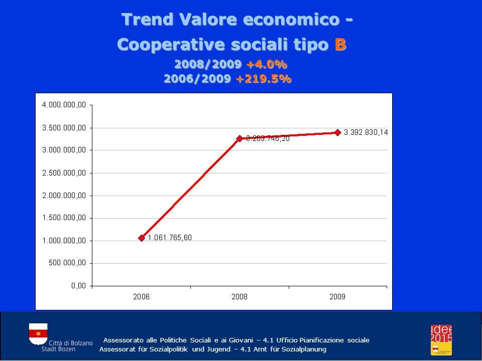 Trend Valore economico - Trend Valore economico - Cooperative sociali tipo B 2008/2009 +4.0% 2006/2009 +219.5% 2008/2009 +4.0% 2006/2009 +219.5% Assessorato alle Politiche Sociali e ai Giovani – 4.1 Ufficio Pianificazione sociale Assessorat für Sozialpolitik und Jugend – 4.1 Amt für Sozialplanung
