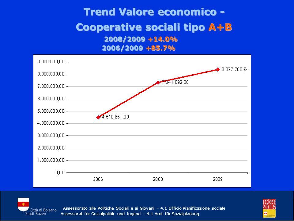 Trend Valore economico - Cooperative sociali tipo A+B 2008/2009 +14.0% 2006/2009 +85.7% 2008/2009 +14.0% 2006/2009 +85.7% Assessorato alle Politiche Sociali e ai Giovani – 4.1 Ufficio Pianificazione sociale Assessorat für Sozialpolitik und Jugend – 4.1 Amt für Sozialplanung
