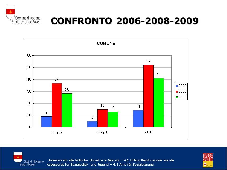 Trend Cooperative sociali Comune Trend Cooperative sociali Comune 2008/2009 -21.2% 2006/2009 +192% 2008/2009 -21.2% 2006/2009 +192% Assessorato alle Politiche Sociali e ai Giovani – 4.1 Ufficio Pianificazione sociale Assessorat für Sozialpolitik und Jugend – 4.1 Amt für Sozialplanung