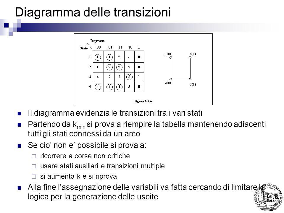 Diagramma delle transizioni Il diagramma evidenzia le transizioni tra i vari stati Partendo da k min si prova a riempire la tabella mantenendo adiacen