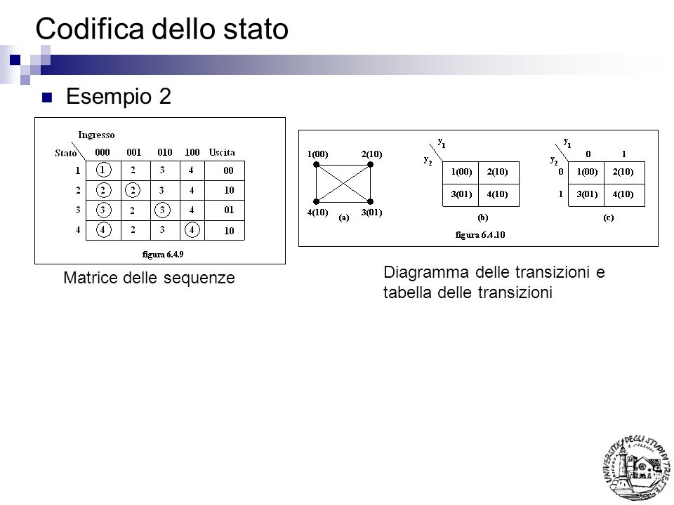 Codifica dello stato Esempio 2 Matrice delle sequenze Diagramma delle transizioni e tabella delle transizioni