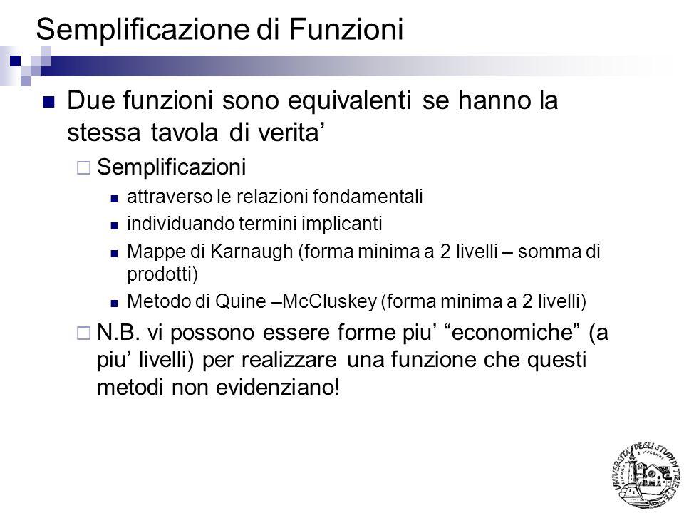 Semplificazione di Funzioni Due funzioni sono equivalenti se hanno la stessa tavola di verita Semplificazioni attraverso le relazioni fondamentali ind
