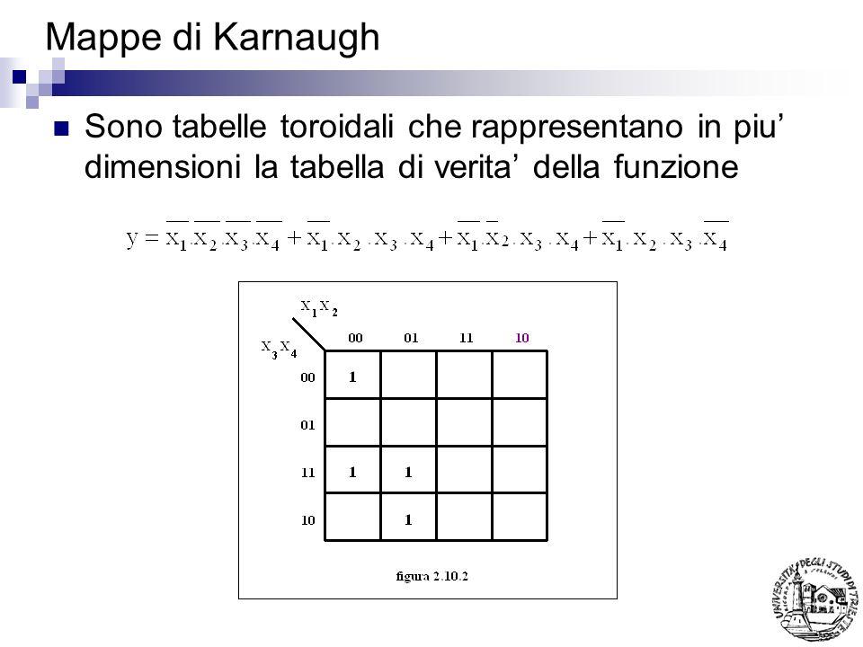 Mappe di Karnaugh Sono tabelle toroidali che rappresentano in piu dimensioni la tabella di verita della funzione