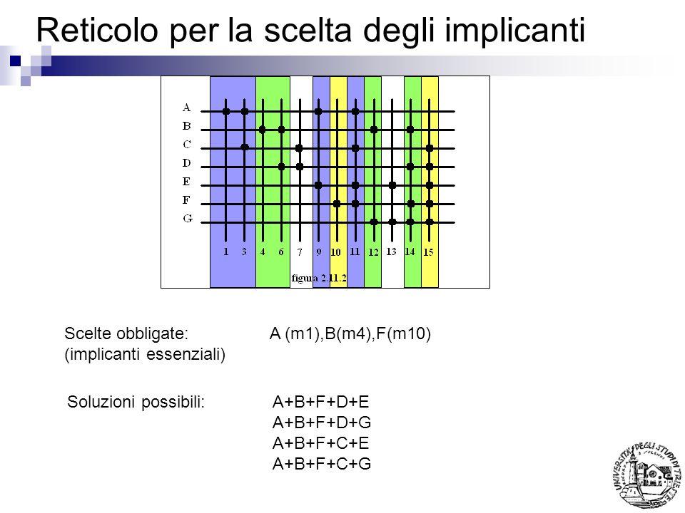 Reticolo per la scelta degli implicanti Scelte obbligate: A (m1),B(m4),F(m10) (implicanti essenziali) Soluzioni possibili: A+B+F+D+E A+B+F+D+G A+B+F+C