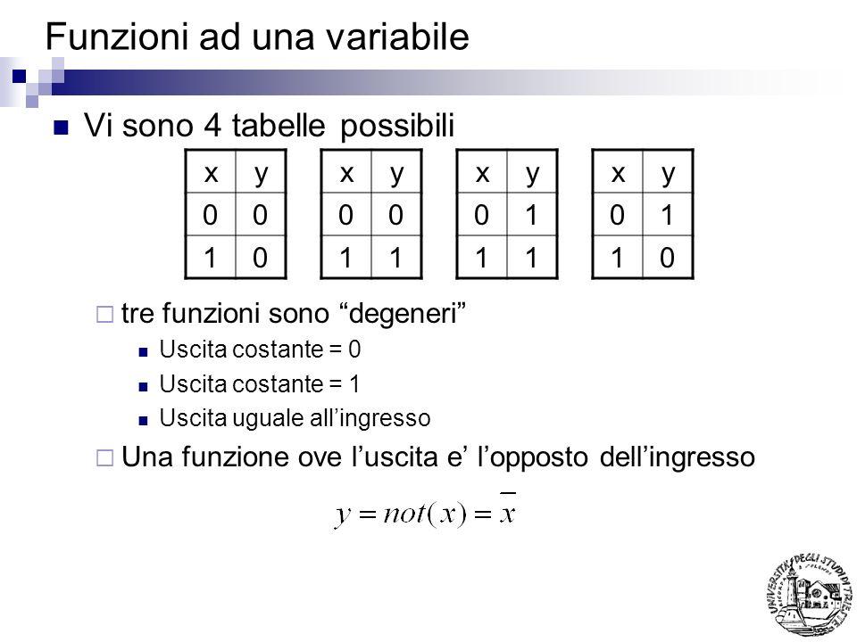 Funzioni a 2 variabili Ve ne sono 16 possibili Alcune sono degeneri (F0, F15) Altre coincidono con gli ingressi (F3=x 1, F5=x 2 ) Altre sono gli ingressi negati (F10,F12) Altre valgono 1 solo con ununica combinazione di ingressi (termini minimi) (F1,F2,F4,F8) Altre sono il negato di queste (termini massimi)(F7,F11,F13,F14) Tra queste alcune prendono dei nomi particolari x1 x2F0F1F2F3F4F5F6F7F8F9F10F11F12F13F14F15 00 0000000011111111 01 0000111100001111 10 0011001100110011 11 0101010101010101