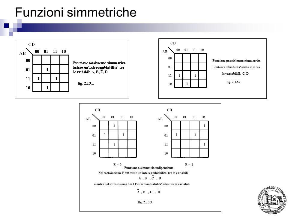 Funzioni simmetriche CD AB 1 1 1 00011110 00 01 11 10 Funzione parzialmente simmetrica fig. 2.13.2 L'intercambiabilita' esiste solo tra le variabili B
