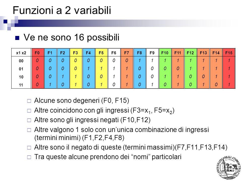 Funzioni a 2 variabili Ve ne sono 16 possibili Alcune sono degeneri (F0, F15) Altre coincidono con gli ingressi (F3=x 1, F5=x 2 ) Altre sono gli ingre
