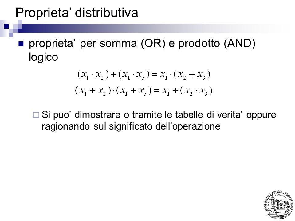 Proprieta distributiva proprieta per somma (OR) e prodotto (AND) logico Si puo dimostrare o tramite le tabelle di verita oppure ragionando sul signifi