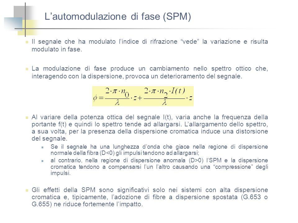 Lautomodulazione di fase (SPM) Il segnale che ha modulato lindice di rifrazione vede la variazione e risulta modulato in fase. La modulazione di fase