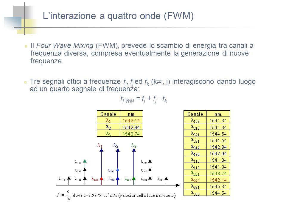 Linterazione a quattro onde (FWM) Il Four Wave Mixing (FWM), prevede lo scambio di energia tra canali a frequenza diversa, compresa eventualmente la g