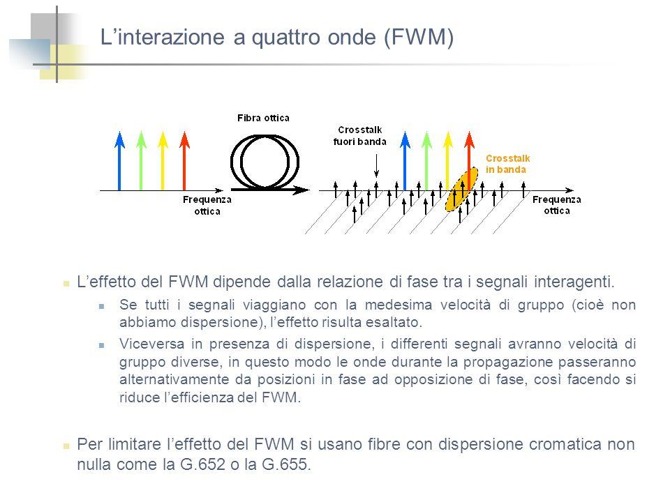 Linterazione a quattro onde (FWM) Leffetto del FWM dipende dalla relazione di fase tra i segnali interagenti. Se tutti i segnali viaggiano con la mede
