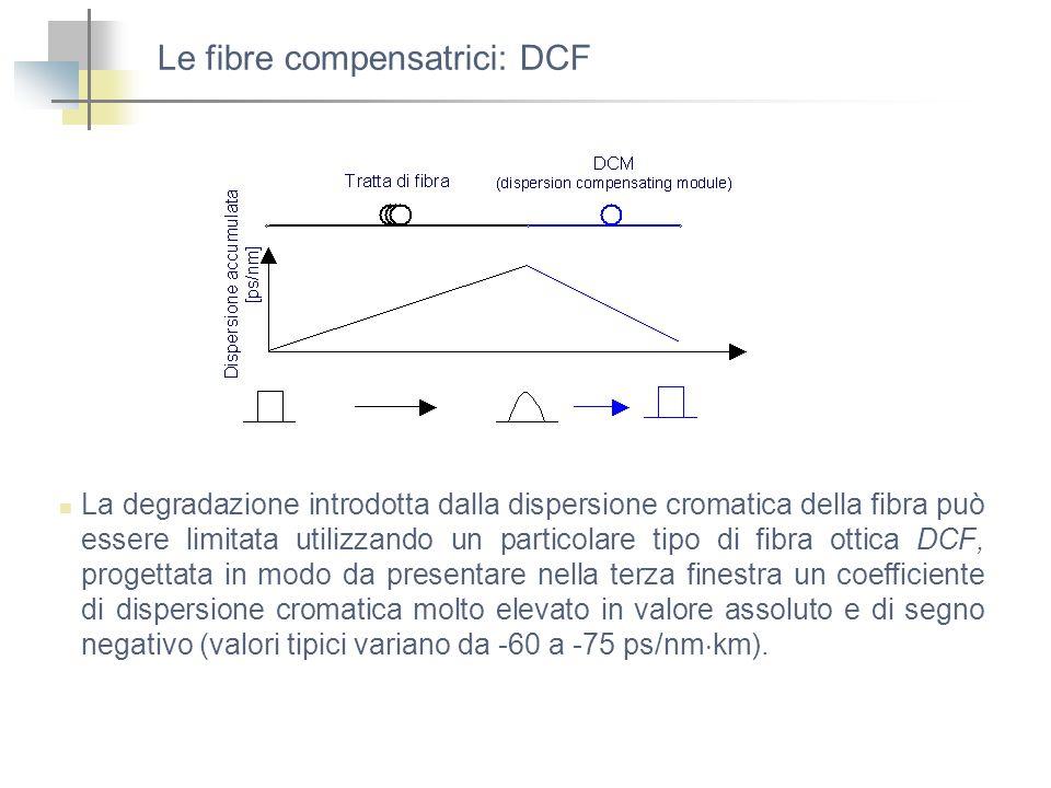 Le fibre compensatrici: DCF La degradazione introdotta dalla dispersione cromatica della fibra può essere limitata utilizzando un particolare tipo di