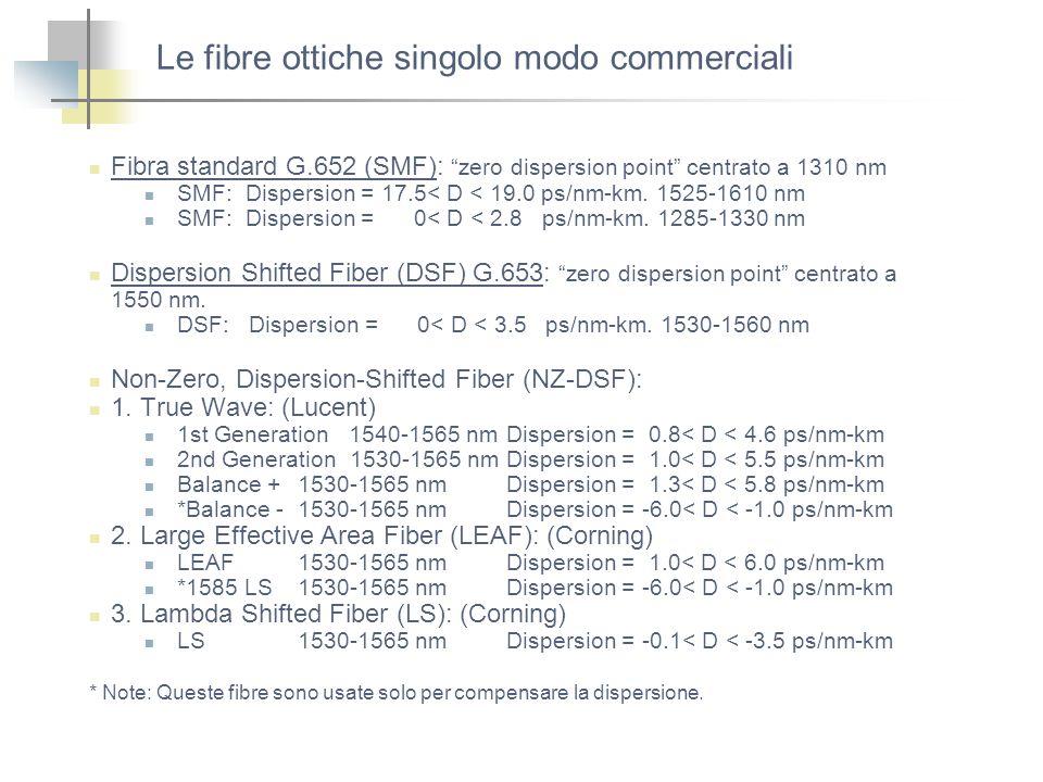 Le fibre ottiche singolo modo commerciali Fibra standard G.652 (SMF): zero dispersion point centrato a 1310 nm SMF: Dispersion = 17.5< D < 19.0 ps/nm-